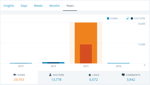 Blog stats 2015